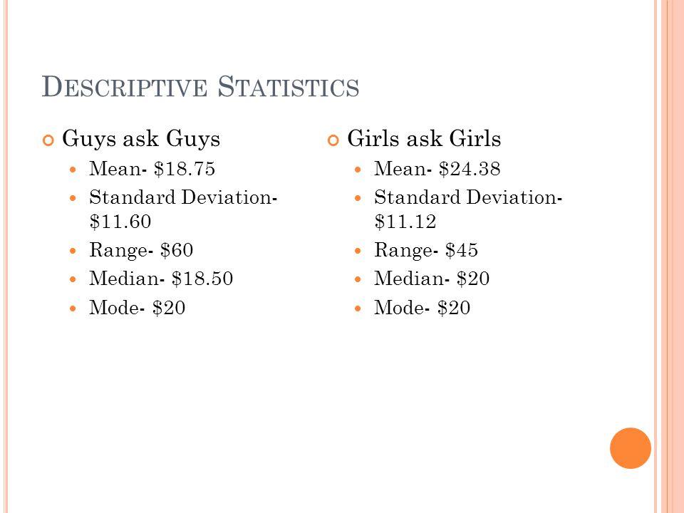 D ESCRIPTIVE S TATISTICS Guys ask Guys Mean- $18.75 Standard Deviation- $11.60 Range- $60 Median- $18.50 Mode- $20 Girls ask Girls Mean- $24.38 Standa