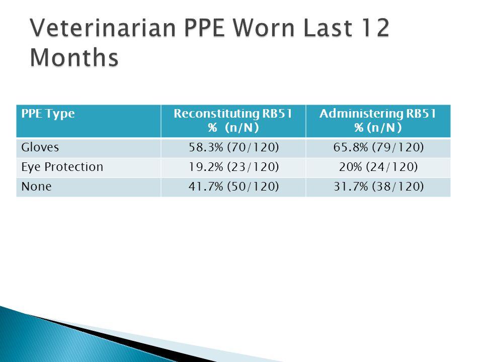 PPE TypeReconstituting RB51 % (n/N ) Administering RB51 % (n/N ) Gloves58.3% (70/120)65.8% (79/120) Eye Protection19.2% (23/120)20% (24/120) None41.7% (50/120)31.7% (38/120)