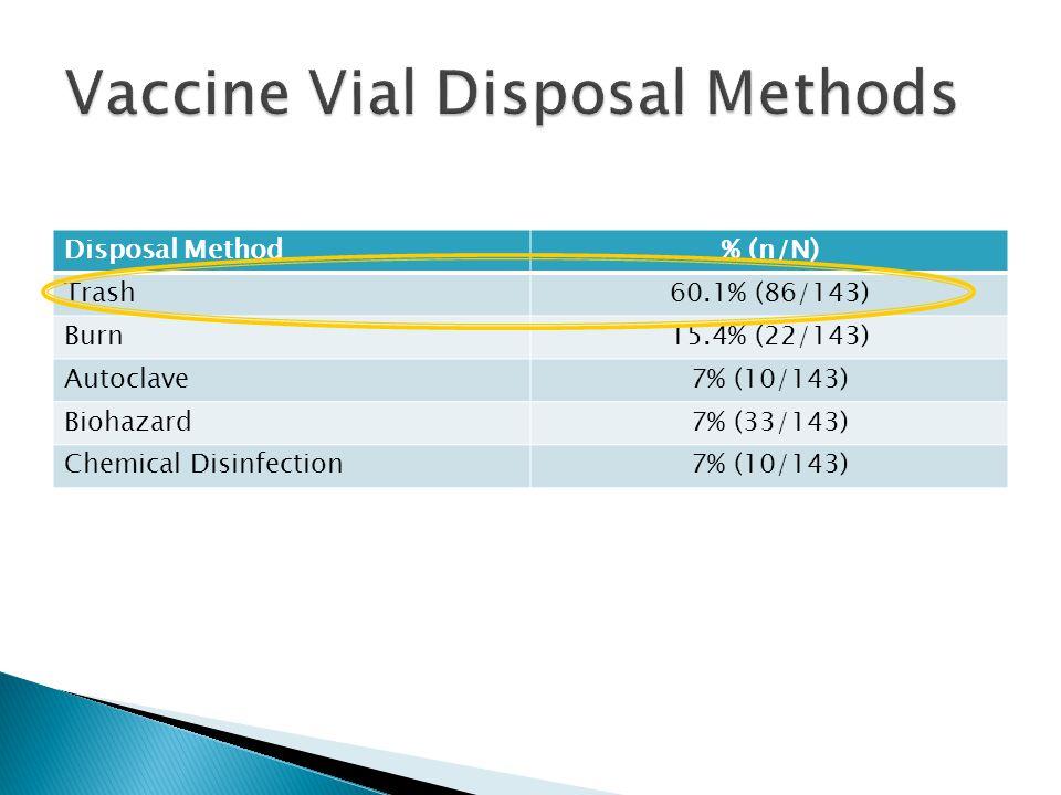Disposal Method% (n/N) Trash60.1% (86/143) Burn15.4% (22/143) Autoclave7% (10/143) Biohazard7% (33/143) Chemical Disinfection7% (10/143)