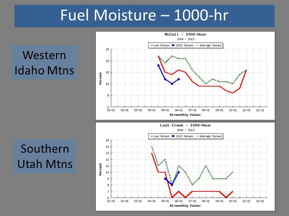 Fuel Moisture – 1000-hr Western Idaho Mtns Southern Utah Mtns
