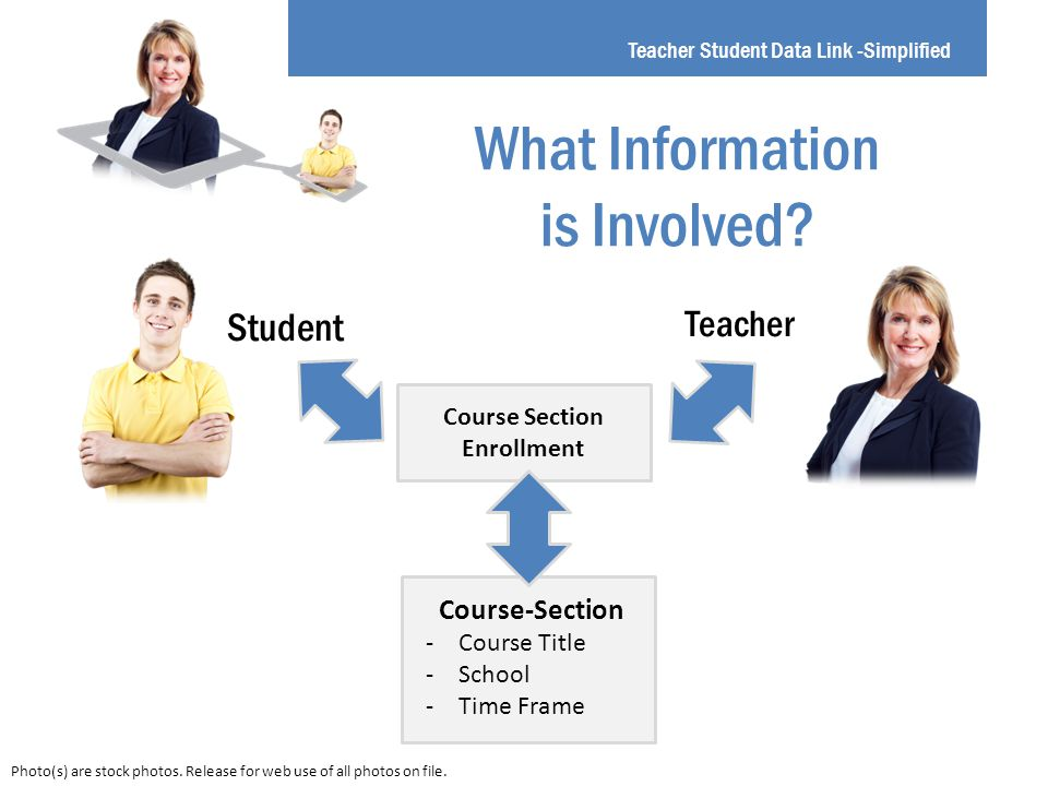 Teacher Student Data Link -Simplified Student Teacher Course Section Enrollment What Information is Involved.