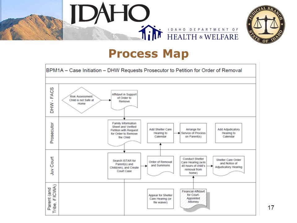 Process Map 17