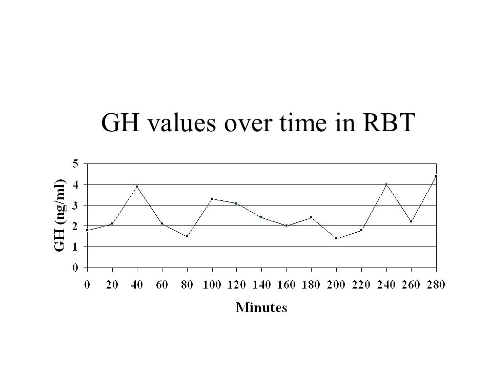 GH values over time in RBT
