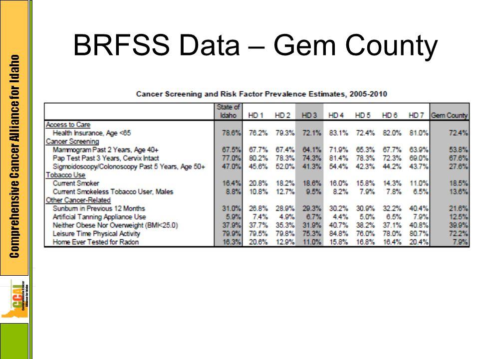 BRFSS Data – Gem County