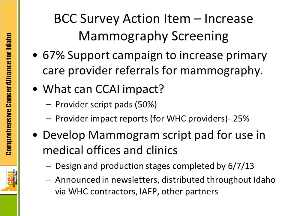 Comprehensive Cancer Alliance for Idaho BCC Survey Action Item – Increase Mammography Screening 67% Support campaign to increase primary care provider referrals for mammography.