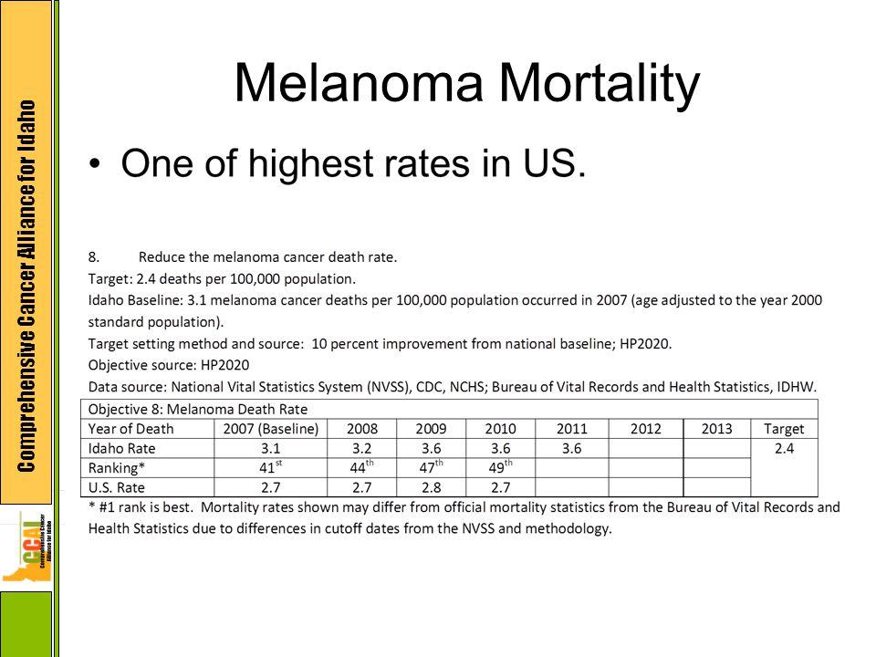 Comprehensive Cancer Alliance for Idaho Melanoma Mortality