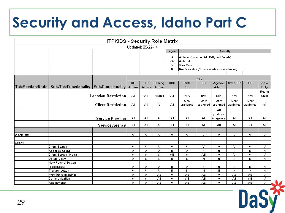 Security and Access, Idaho Part C 29