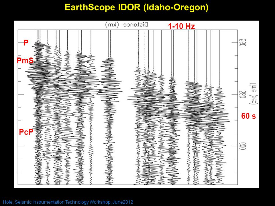 Hole, Seismic Instrumentation Technology Workshop, June2012 EarthScope IDOR (Idaho-Oregon) P PcP 1-10 Hz 60 s PmS