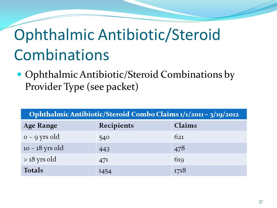 Ophthalmic Antibiotic/Steroid Combinations Ophthalmic Antibiotic/Steroid Combinations by Provider Type (see packet) Ophthalmic Antibiotic/Steroid Combo Claims 1/1/2011 – 3/19/2012 Age RangeRecipientsClaims 0 – 9 yrs old540621 10 – 18 yrs old443478 > 18 yrs old471619 Totals14541718 37