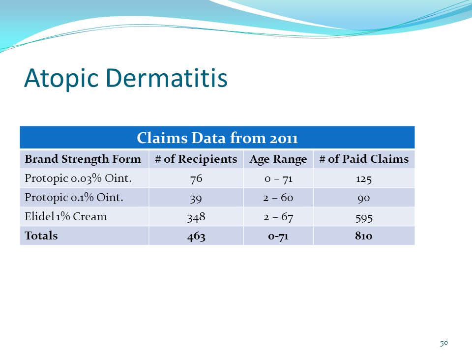 Atopic Dermatitis Claims Data from 2011 Brand Strength Form# of RecipientsAge Range# of Paid Claims Protopic 0.03% Oint.760 – 71125 Protopic 0.1% Oint.392 – 6090 Elidel 1% Cream3482 – 67595 Totals4630-71810 50