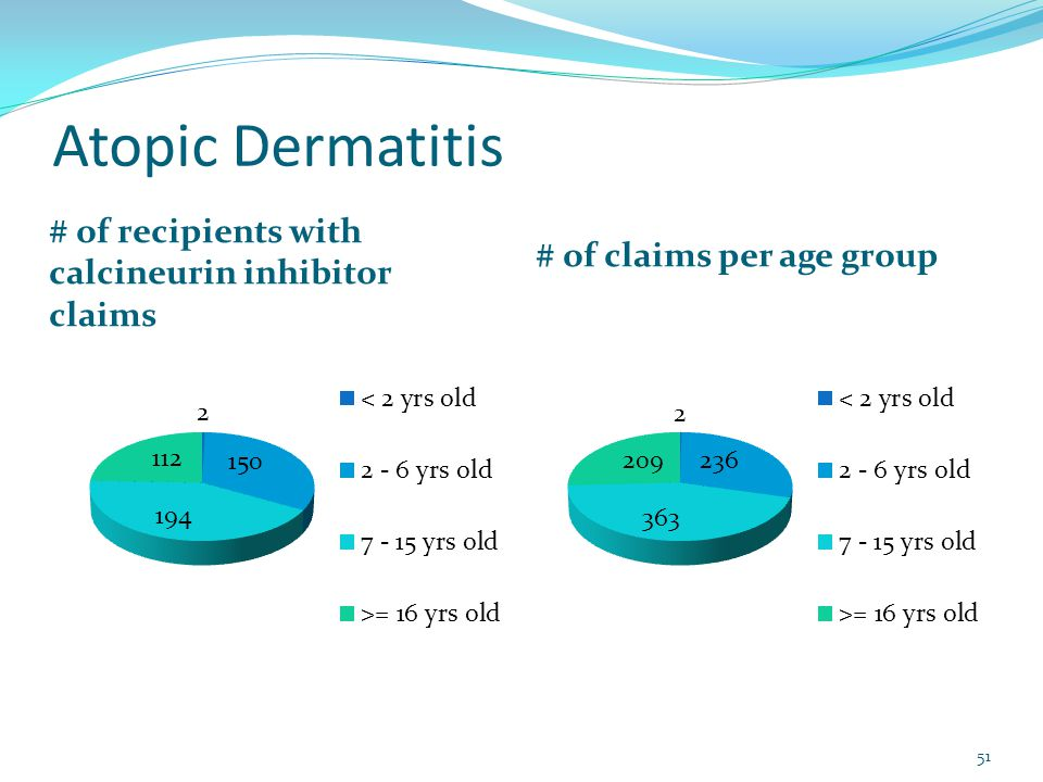 Atopic Dermatitis # of recipients with calcineurin inhibitor claims # of claims per age group 51