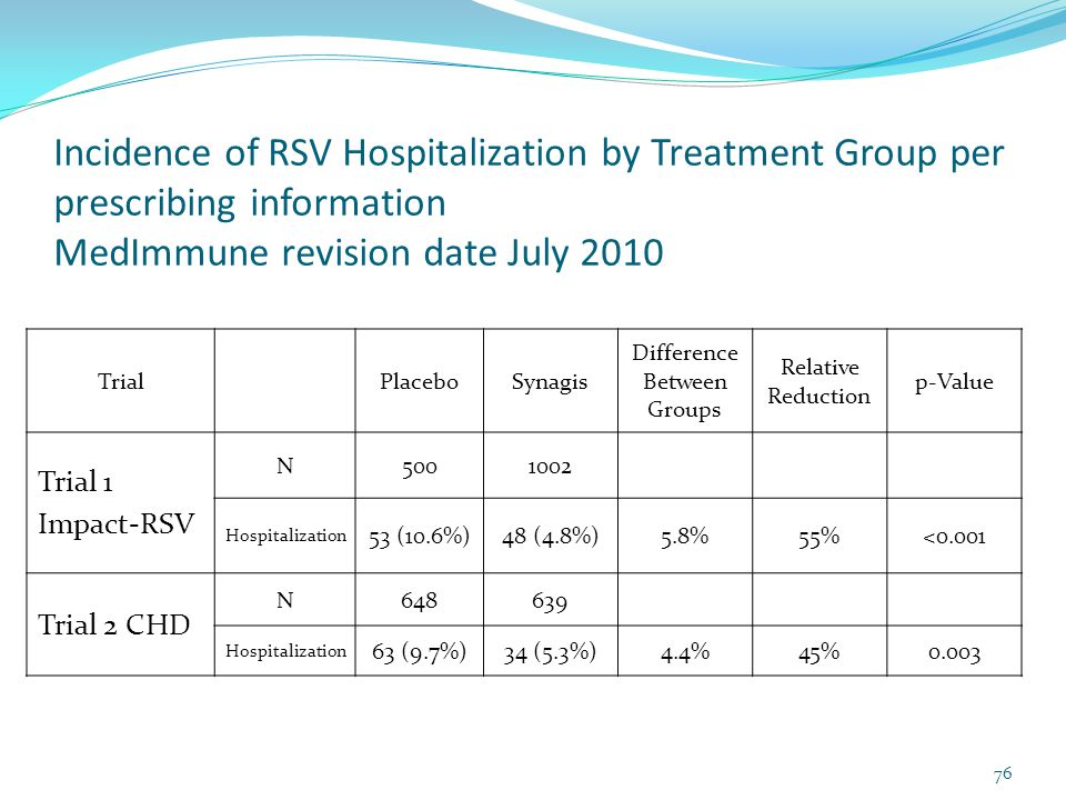 Incidence of RSV Hospitalization by Treatment Group per prescribing information MedImmune revision date July 2010 TrialPlaceboSynagis Difference Between Groups Relative Reduction p-Value Trial 1 Impact-RSV N5001002 Hospitalization 53 (10.6%)48 (4.8%)5.8%55%<0.001 Trial 2 CHD N648639 Hospitalization 63 (9.7%)34 (5.3%)4.4%45%0.003 76
