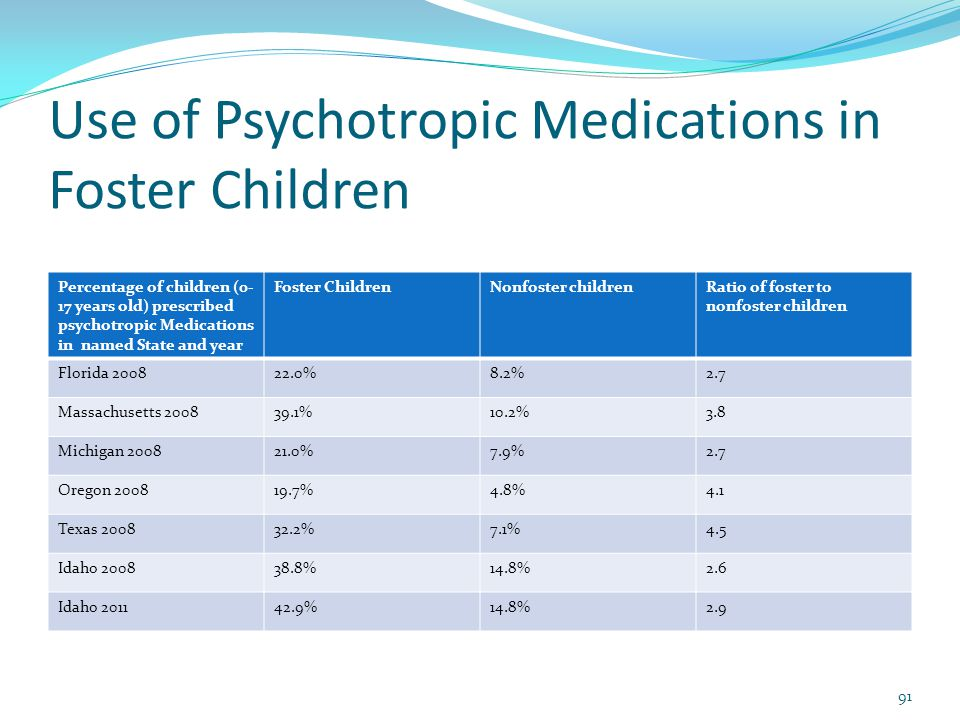 Use of Psychotropic Medications in Foster Children Percentage of children (0- 17 years old) prescribed psychotropic Medications in named State and year Foster ChildrenNonfoster childrenRatio of foster to nonfoster children Florida 200822.0%8.2%2.7 Massachusetts 200839.1%10.2%3.8 Michigan 200821.0%7.9%2.7 Oregon 200819.7%4.8%4.1 Texas 200832.2%7.1%4.5 Idaho 200838.8%14.8%2.6 Idaho 201142.9%14.8%2.9 91