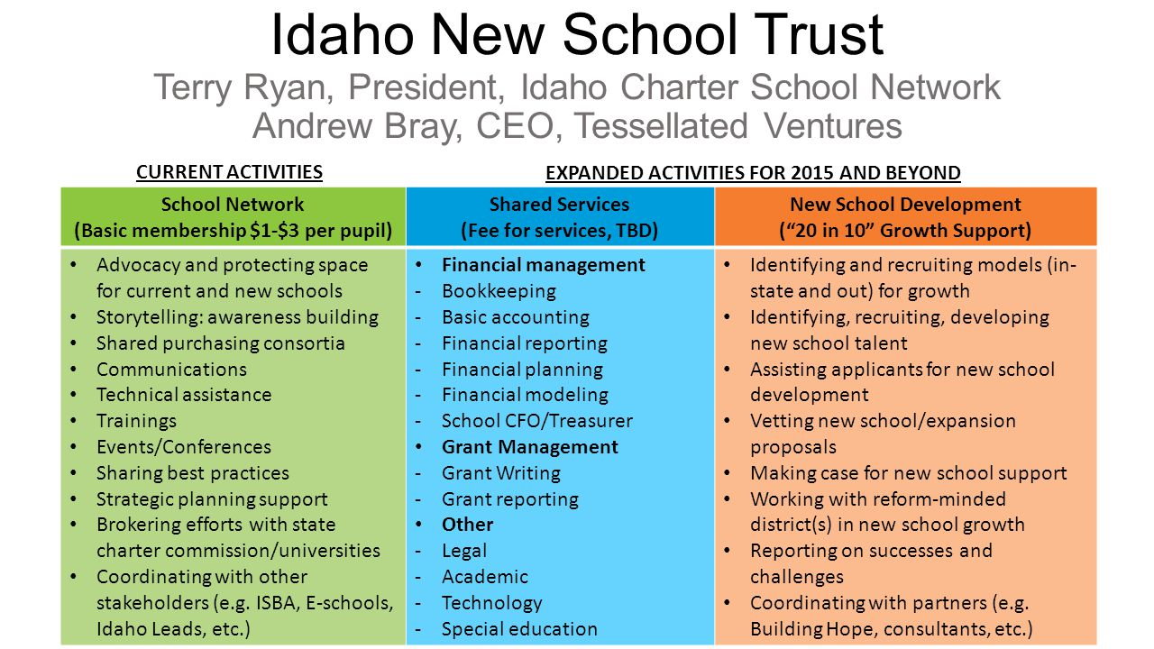 Idaho New School Trust Terry Ryan, President, Idaho Charter School Network Andrew Bray, CEO, Tessellated Ventures School Network (Basic membership $1-$3 per pupil) Shared Services (Fee for services, TBD) New School Development ( 20 in 10 Growth Support) Advocacy and protecting space for current and new schools Storytelling: awareness building Shared purchasing consortia Communications Technical assistance Trainings Events/Conferences Sharing best practices Strategic planning support Brokering efforts with state charter commission/universities Coordinating with other stakeholders (e.g.