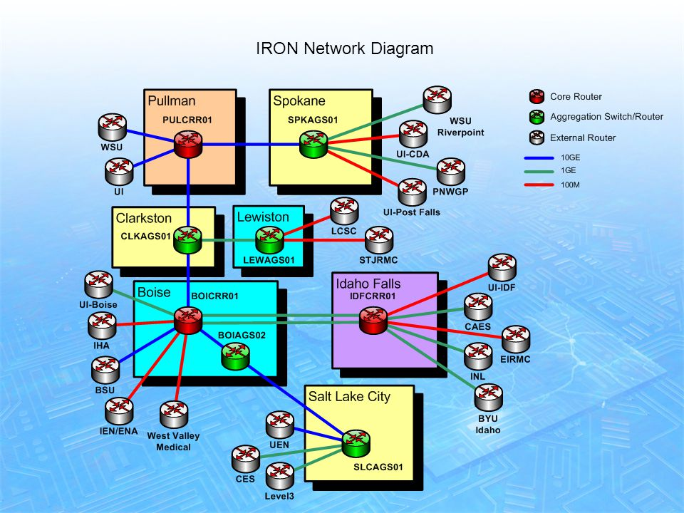 4 Network Diagram June 2010 IRON Network Diagram