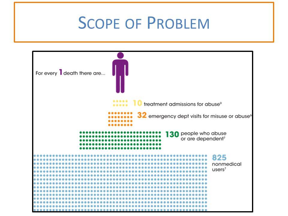 S COPE OF P ROBLEM