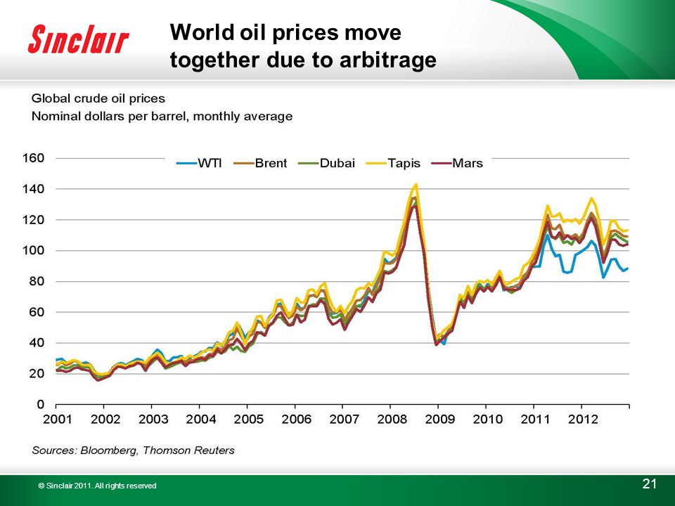 © Sinclair 2011. All rights reserved 21 World oil prices move together due to arbitrage