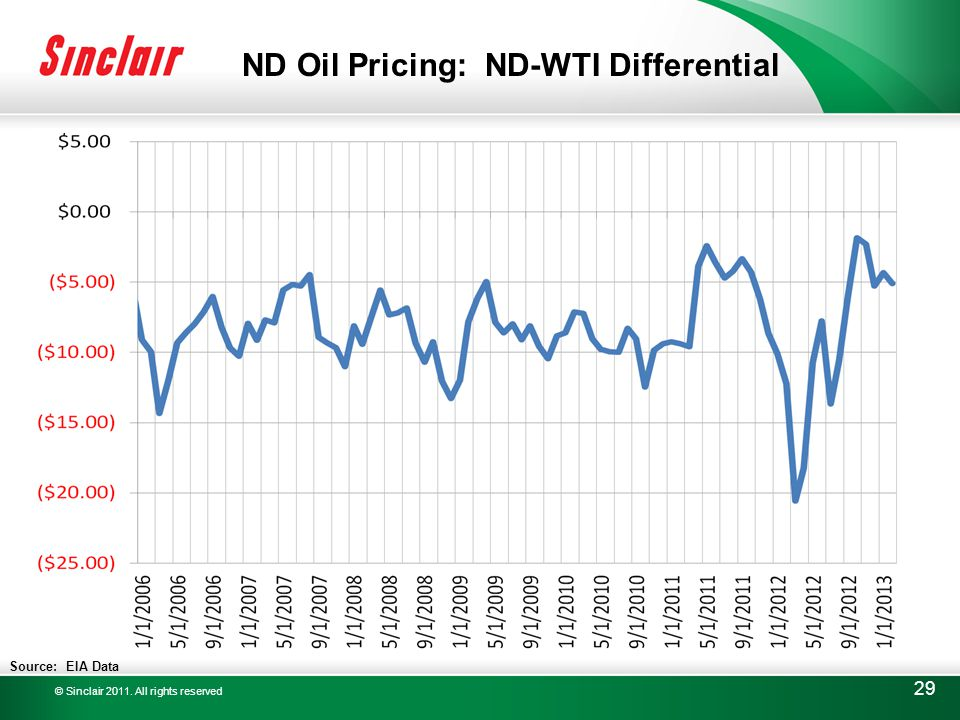 © Sinclair 2011. All rights reserved 29 ND Oil Pricing: ND-WTI Differential Source: EIA Data