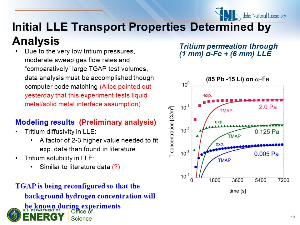 Tritium permeation through (1 mm) α-Fe + (6 mm) LLE 10 Due to the very low tritium pressures, moderate sweep gas flow rates and comparatively large TGAP test volumes, data analysis must be accomplished though computer code matching (Alice pointed out yesterday that this experiment tests liquid metal/solid metal interface assumption) Modeling results (Preliminary analysis) Tritium diffusivity in LLE: A factor of 2-3 higher value needed to fit exp.