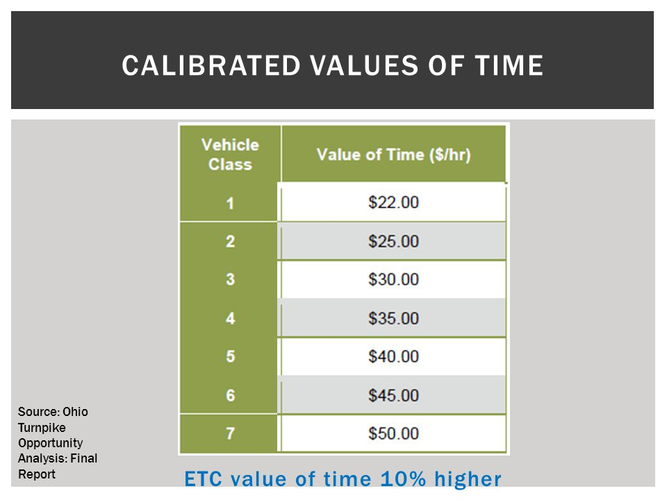 CALIBRATED VALUES OF TIME ETC value of time 10% higher Source: Ohio Turnpike Opportunity Analysis: Final Report