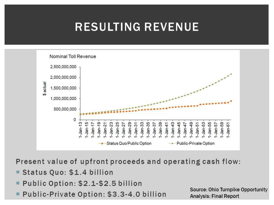 RESULTING REVENUE Present value of upfront proceeds and operating cash flow:  Status Quo: $1.4 billion  Public Option: $2.1-$2.5 billion  Public-Private Option: $3.3-4.0 billion Source: Ohio Turnpike Opportunity Analysis: Final Report