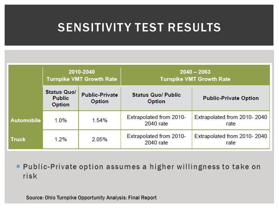 SENSITIVITY TEST RESULTS  Public-Private option assumes a higher willingness to take on risk Source: Ohio Turnpike Opportunity Analysis: Final Report