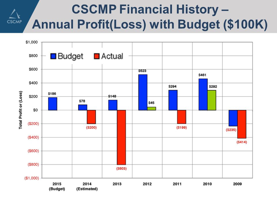 CSCMP Financial History – Annual Profit(Loss) with Budget ($100K)