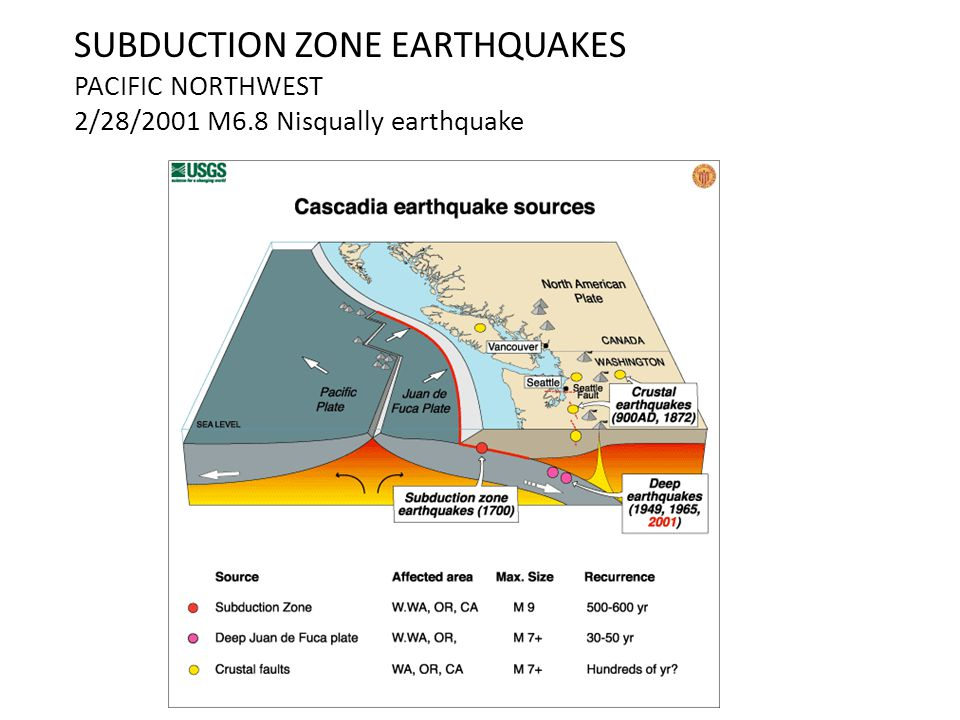 SUBDUCTION ZONE EARTHQUAKES PACIFIC NORTHWEST 2/28/2001 M6.8 Nisqually earthquake