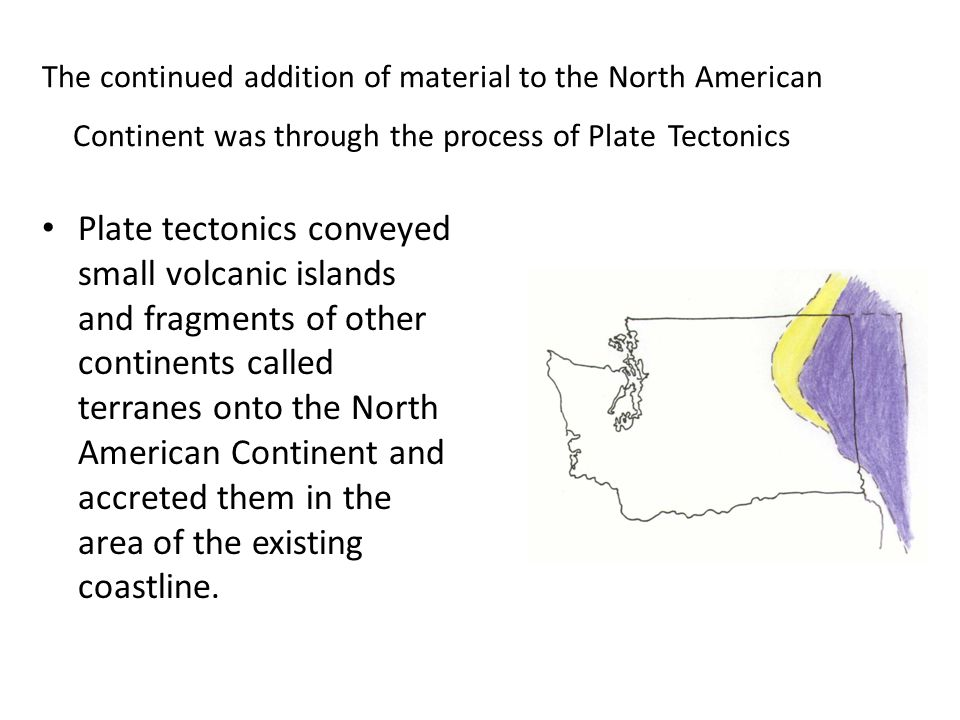 The continued addition of material to the North American Continent was through the process of Plate Tectonics Plate tectonics conveyed small volcanic islands and fragments of other continents called terranes onto the North American Continent and accreted them in the area of the existing coastline.