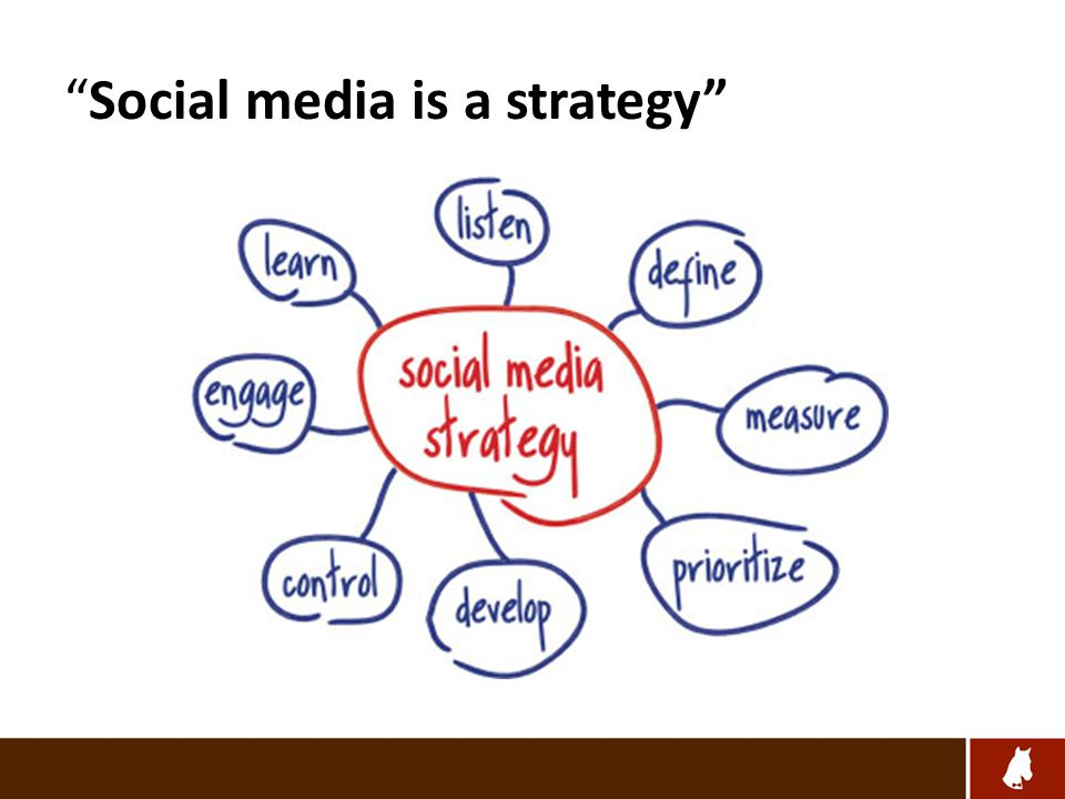 Social media is a strategy