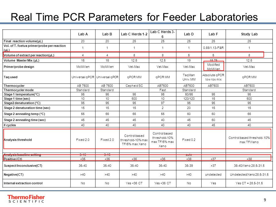 9 Proprietary & Confidential Real Time PCR Parameters for Feeder Laboratories Lab ALab BLab C Herds 1-2 Lab C Herds 3- 6 Lab DLab FStudy Lab Final reaction volume(µL)20 25 Vol.