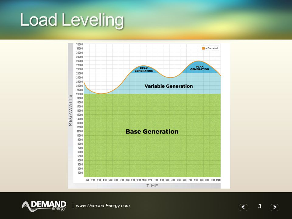 3 | www.Demand-Energy.com Load Leveling