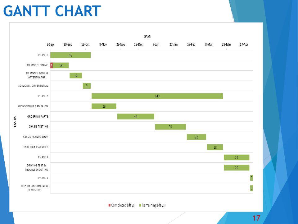 GANTT CHART 17