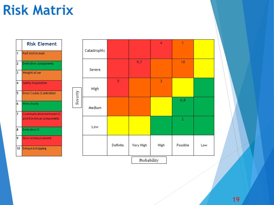 Risk Matrix 19 Catastrophic 41 Severe 9,7 10 High 5 3 Medium 6,8 Low 2 Definite Very High High Possible Low Risk Element 1Part lost in mail 2Defective