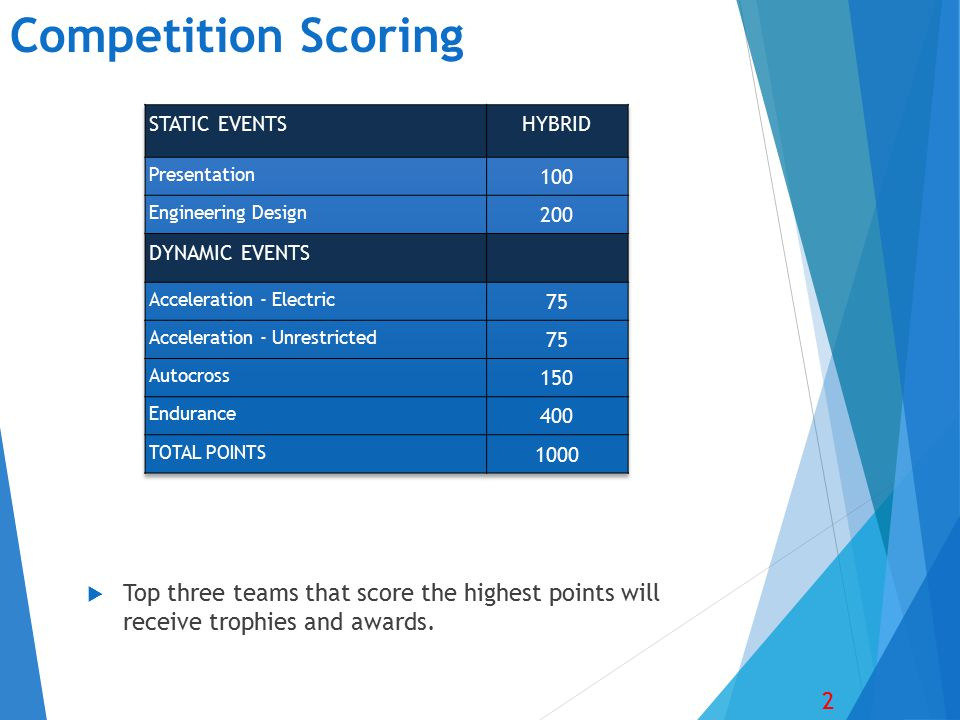 Competition Scoring 2  Top three teams that score the highest points will receive trophies and awards.