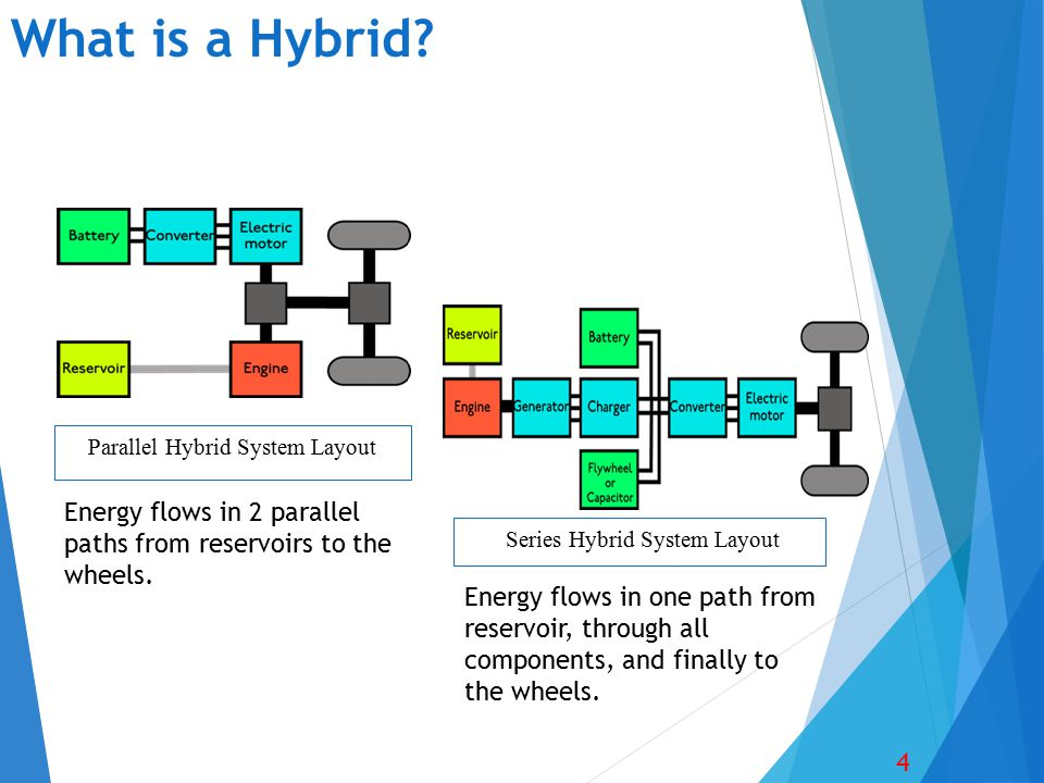 What is a Hybrid? 4 Series Hybrid System Layout Parallel Hybrid System Layout Energy flows in 2 parallel paths from reservoirs to the wheels. Energy f
