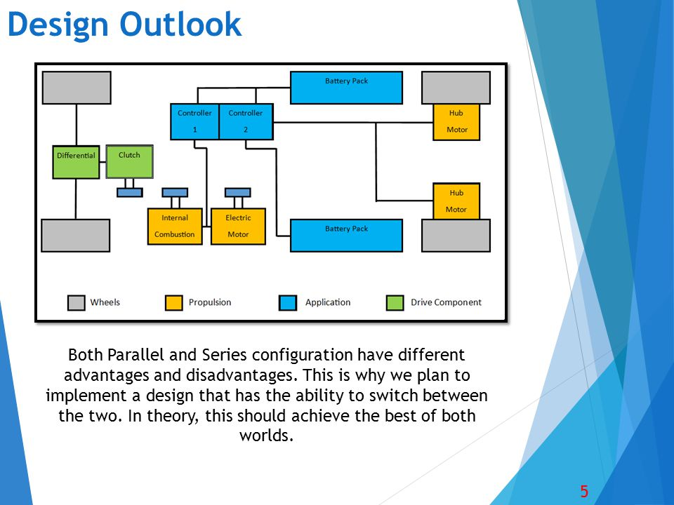 Design Outlook 5 Both Parallel and Series configuration have different advantages and disadvantages. This is why we plan to implement a design that ha
