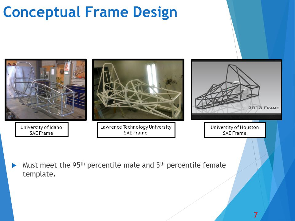 Conceptual Frame Design  Must meet the 95 th percentile male and 5 th percentile female template. 7 University of Idaho SAE Frame University of Houst