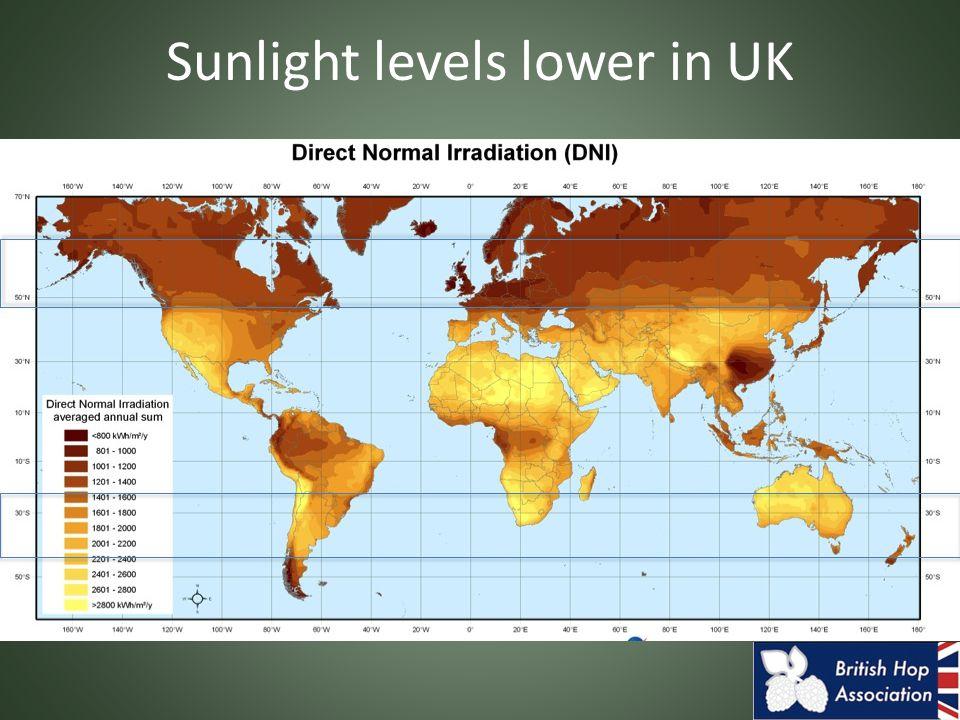 Sunlight levels lower in UK