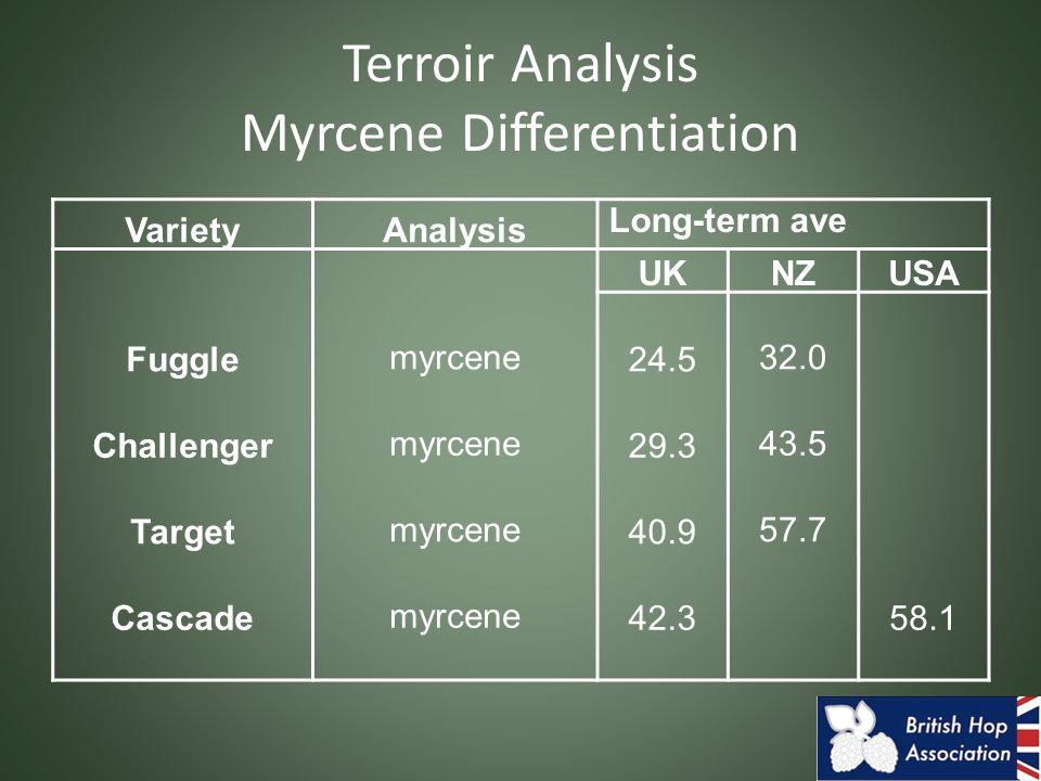 VarietyAnalysis Long-term ave UKNZUSA Fuggle myrcene 24.5 32.0 Challenger myrcene 29.3 43.5 Target myrcene 40.9 57.7 Cascade myrcene 42.3 58.1 Terroir Analysis Myrcene Differentiation