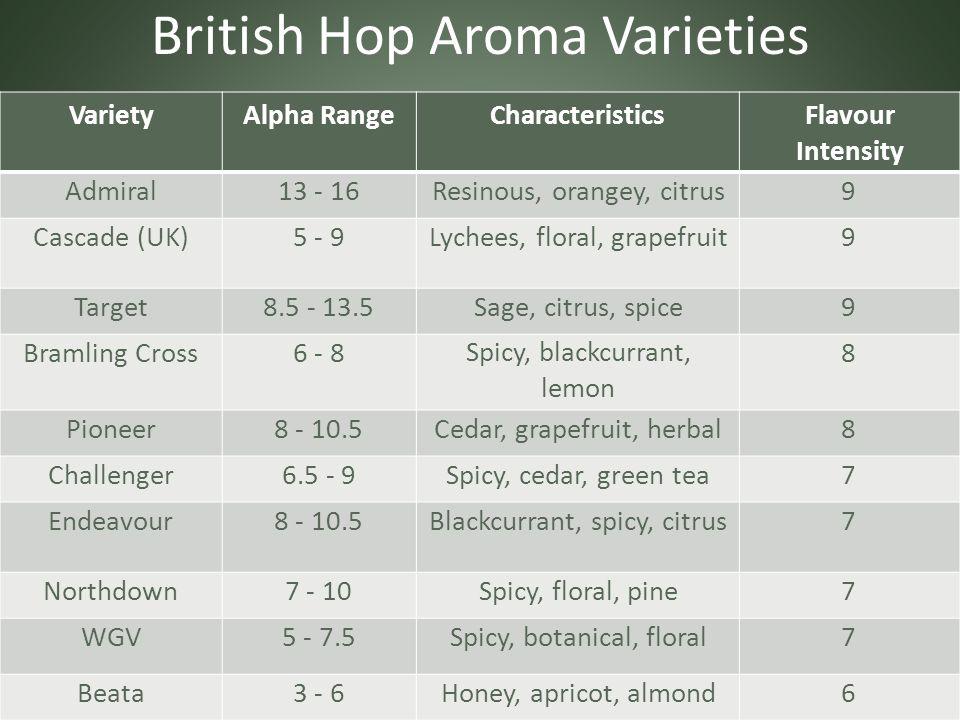 British Hop Aroma Varieties VarietyAlpha RangeCharacteristicsFlavour Intensity Admiral13 - 16Resinous, orangey, citrus9 Cascade (UK)5 - 9Lychees, floral, grapefruit9 Target8.5 - 13.5Sage, citrus, spice9 Bramling Cross6 - 8Spicy, blackcurrant, lemon 8 Pioneer8 - 10.5Cedar, grapefruit, herbal8 Challenger6.5 - 9Spicy, cedar, green tea7 Endeavour8 - 10.5Blackcurrant, spicy, citrus7 Northdown7 - 10Spicy, floral, pine7 WGV5 - 7.5Spicy, botanical, floral7 Beata3 - 6Honey, apricot, almond6