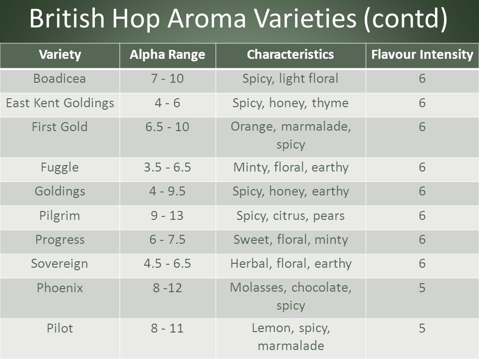 British Hop Aroma Varieties (contd) VarietyAlpha RangeCharacteristicsFlavour Intensity Boadicea7 - 10Spicy, light floral6 East Kent Goldings4 - 6Spicy, honey, thyme6 First Gold6.5 - 10Orange, marmalade, spicy 6 Fuggle3.5 - 6.5Minty, floral, earthy6 Goldings4 - 9.5Spicy, honey, earthy6 Pilgrim9 - 13Spicy, citrus, pears6 Progress6 - 7.5Sweet, floral, minty6 Sovereign4.5 - 6.5Herbal, floral, earthy6 Phoenix8 -12Molasses, chocolate, spicy 5 Pilot8 - 11Lemon, spicy, marmalade 5