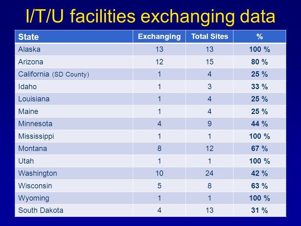 I/T/U facilities exchanging data State ExchangingTotal Sites% Alaska13 100 % Arizona121580 % California (SD County) 1425 % Idaho1333 % Louisiana1425 % Maine1425 % Minnesota4944 % Mississippi11100 % Montana81267 % Utah11100 % Washington102442 % Wisconsin5863 % Wyoming11100 % South Dakota41331 %