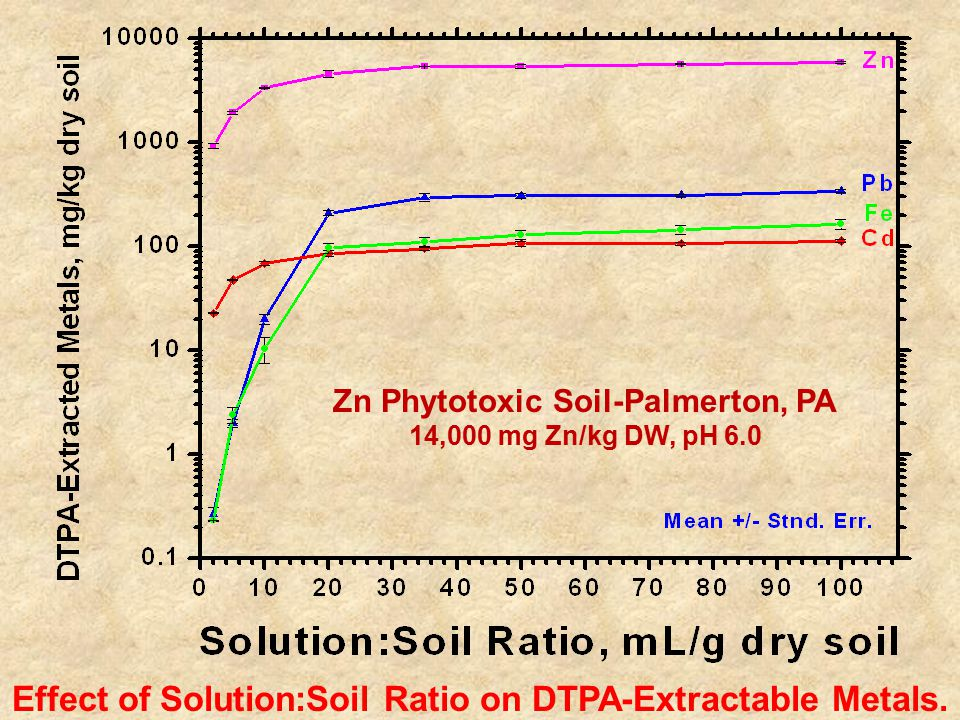 Effect of Solution:Soil Ratio on DTPA-Extractable Metals.