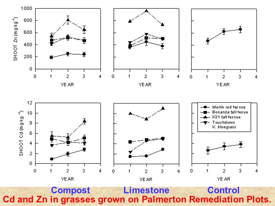 Cd and Zn in grasses grown on Palmerton Remediation Plots. Compost Limestone Control