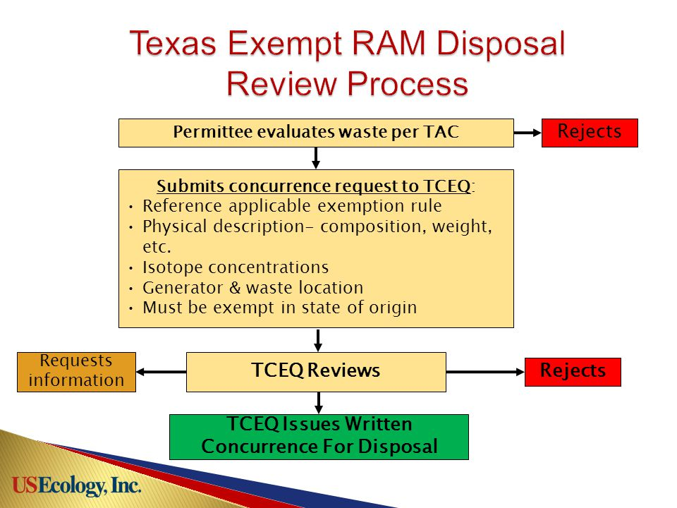 Permittee evaluates waste per TAC Rejects Submits concurrence request to TCEQ: Reference applicable exemption rule Physical description- composition, weight, etc.