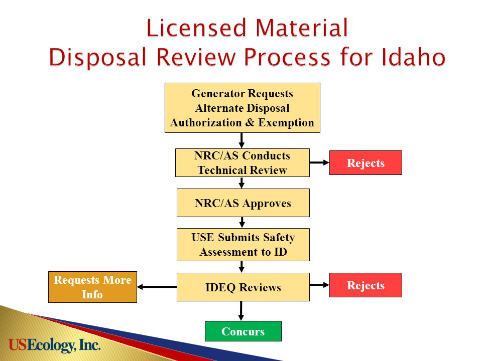 Generator Requests Alternate Disposal Authorization & Exemption NRC/AS Conducts Technical Review USE Submits Safety Assessment to ID IDEQ Reviews Requests More Info Concurs Rejects NRC/AS Approves Rejects