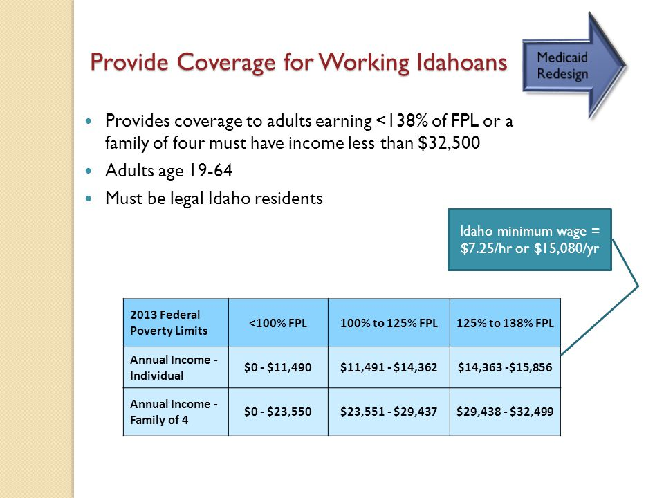 Provides coverage to adults earning <138% of FPL or a family of four must have income less than $32,500 Adults age 19-64 Must be legal Idaho residents 2013 Federal Poverty Limits <100% FPL100% to 125% FPL125% to 138% FPL Annual Income - Individual $0 - $11,490$11,491 - $14,362$14,363 -$15,856 Annual Income - Family of 4 $0 - $23,550$23,551 - $29,437$29,438 - $32,499 Provide Coverage for Working Idahoans Idaho minimum wage = $7.25/hr or $15,080/yr