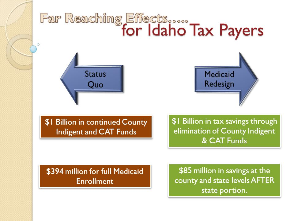 for Idaho Tax Payers $1 Billion in continued County Indigent and CAT Funds $394 million for full Medicaid Enrollment $1 Billion in tax savings through elimination of County Indigent & CAT Funds $85 million in savings at the county and state levels AFTER state portion.
