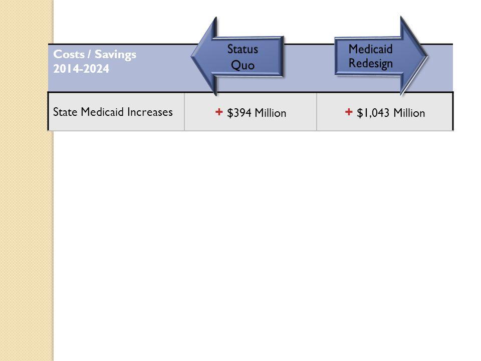 Costs / Savings 2014-2024 State Medicaid Increases + $394 Million + $1,043 Million